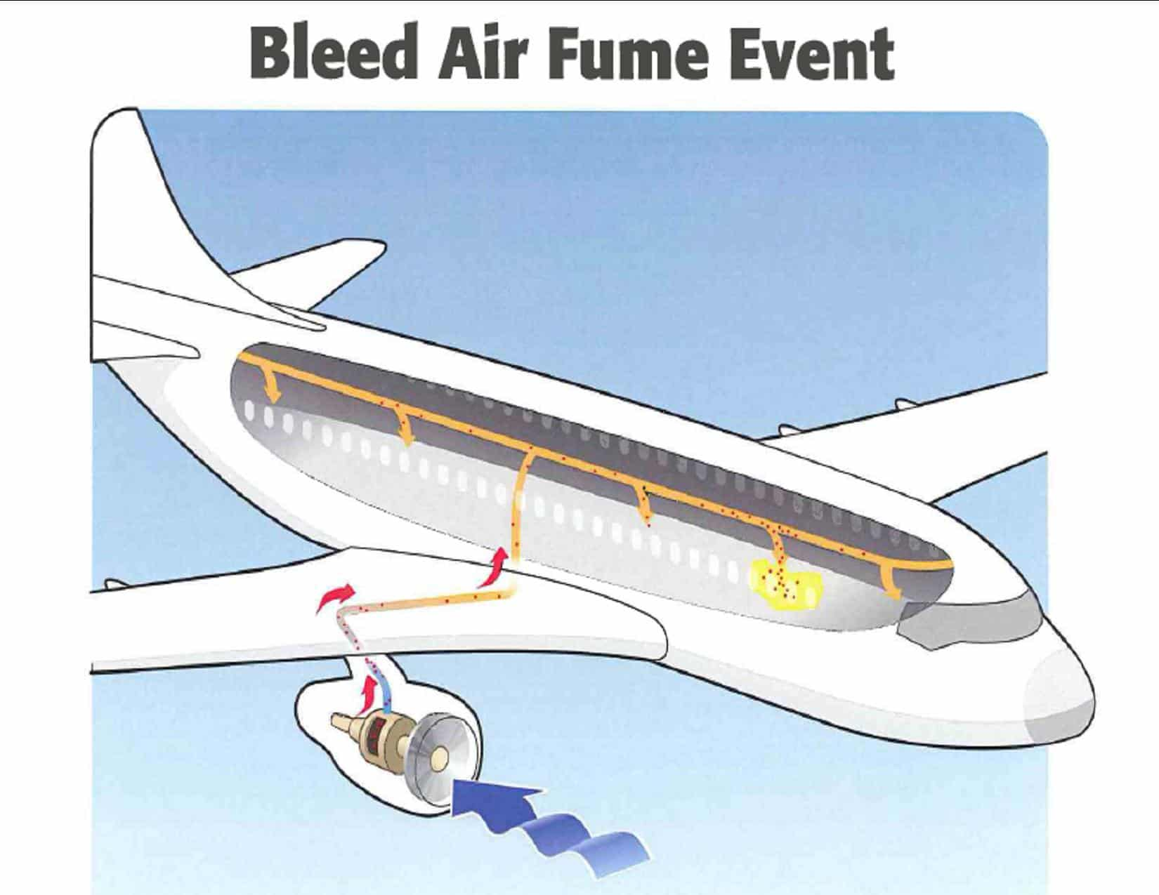 Contaminate air on airplanes